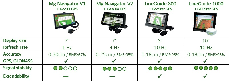 LD-Agro-Guiding_systems_compare